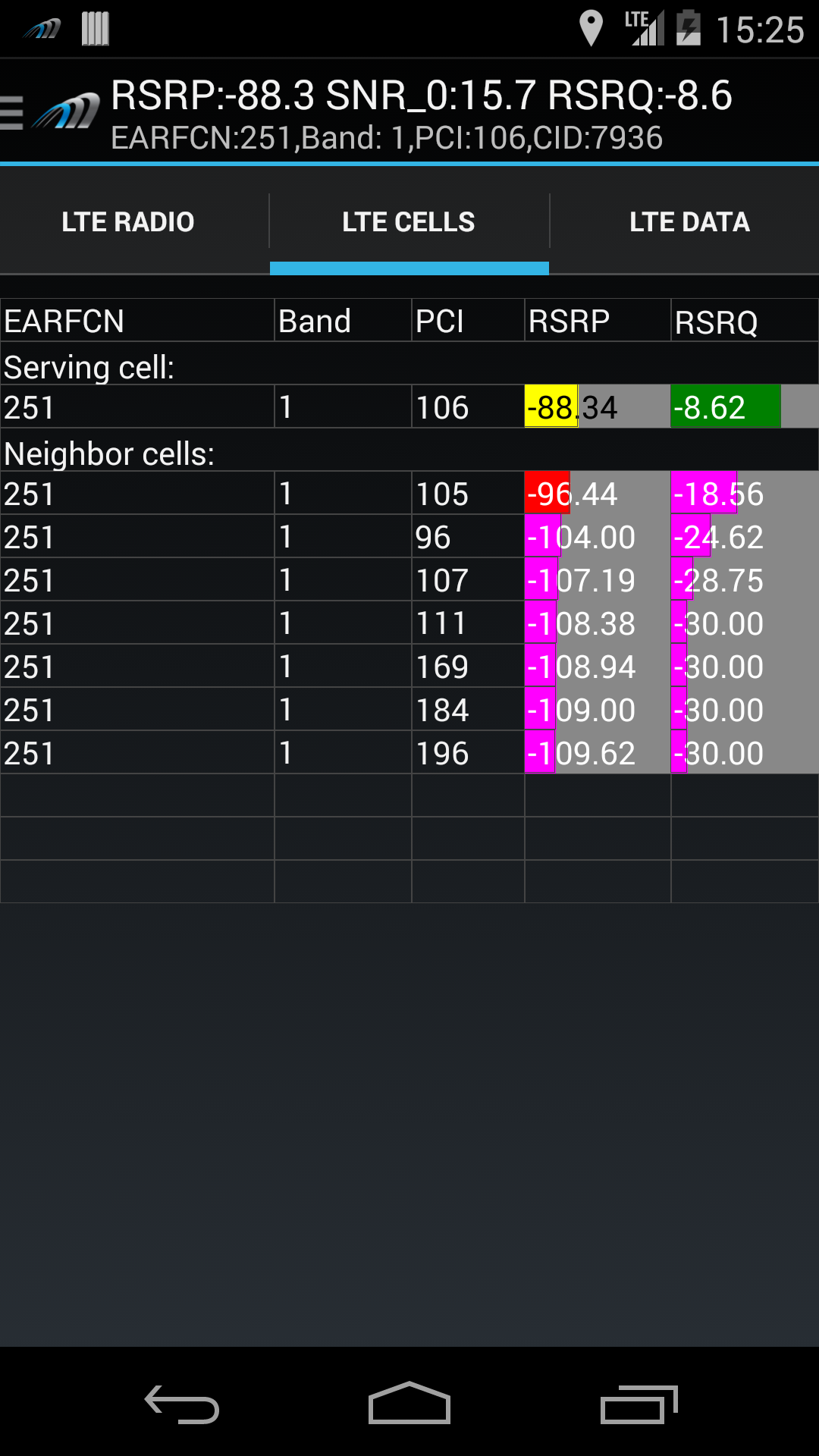 AZQ on Nexus 5 LTE Neighbor Cells