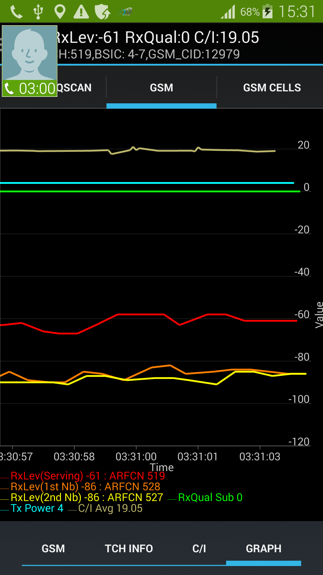 AZQ on Samsung S5 GSM Radio Graph