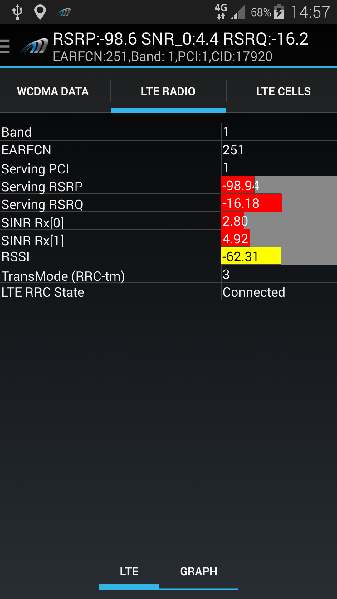 AZQ on Samsung S5 LTE Radio Parameters